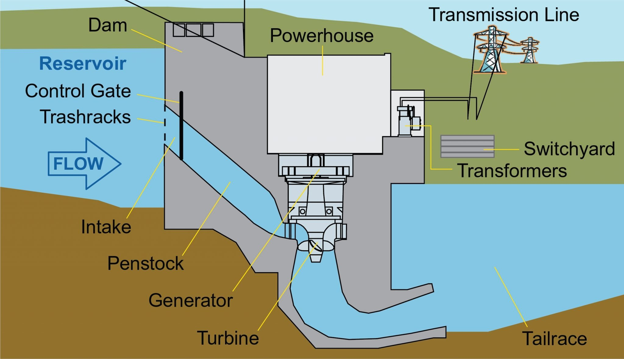 Hydroelectric Power Plant Flow Diagram Of