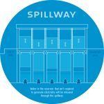 MF Spillway Infographic